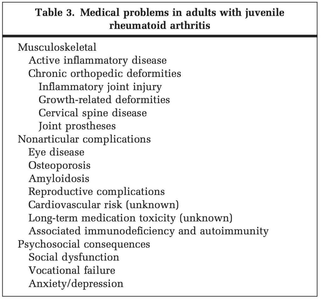 Table 3. Medical problems in adults with juvenile rheumatoid arthritis.